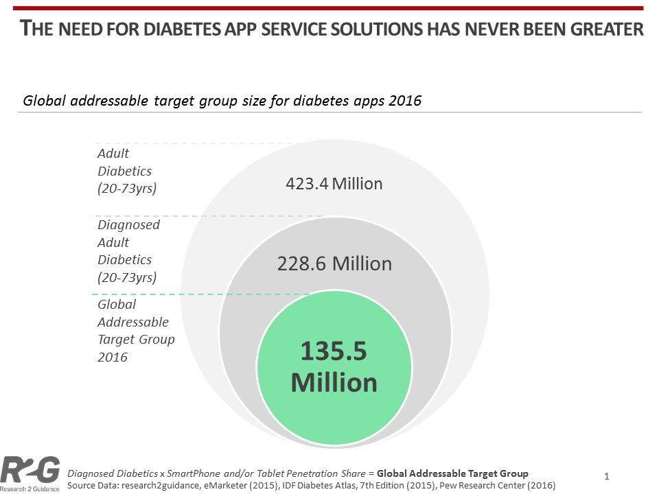 Diabetes Apps In 2016