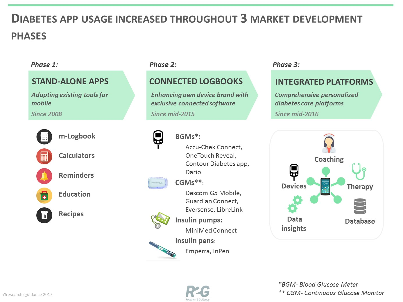research2guidance the 3 phases of the diabetes app market