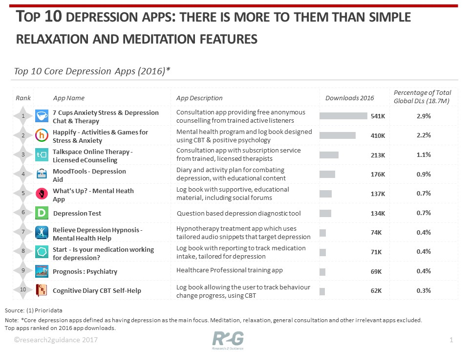 Research2guidance Top 10 Depression Apps There Is More To Them