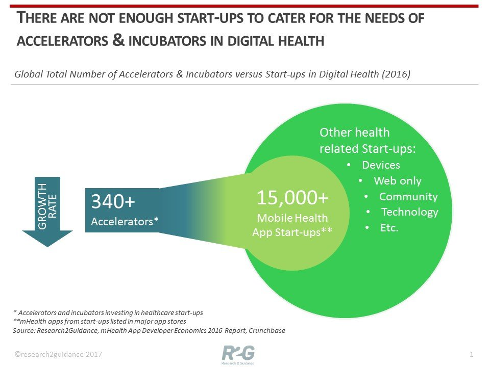 Digital Health Accelerator & corporate start-up programs must re-focus to survive