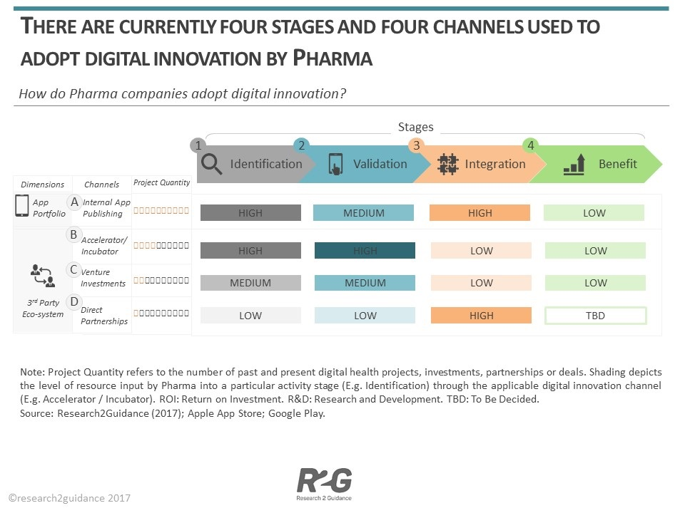 Four channels used by the Pharma to drive digital innovation with mHealth apps