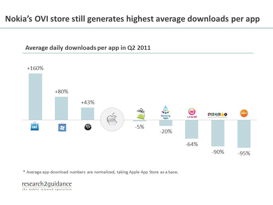 research2guidance - Apps on Nokia's OVI store had 2 5 times