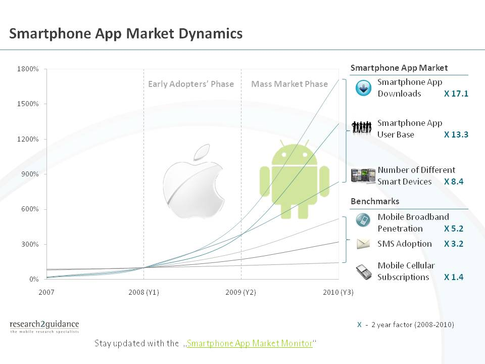 The first 3 years benchmark - The smartphone app market outperforms other booming markets