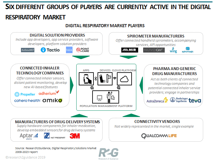6-different-groups-of-players-are-currently-active-in-the-digital-respiratory-market-new
