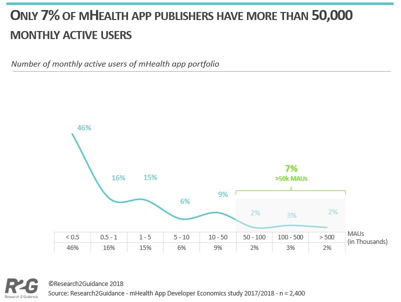 7-percent-of-mobile-health-app-publishers-have-more-than-50000-monthly-active-users-min