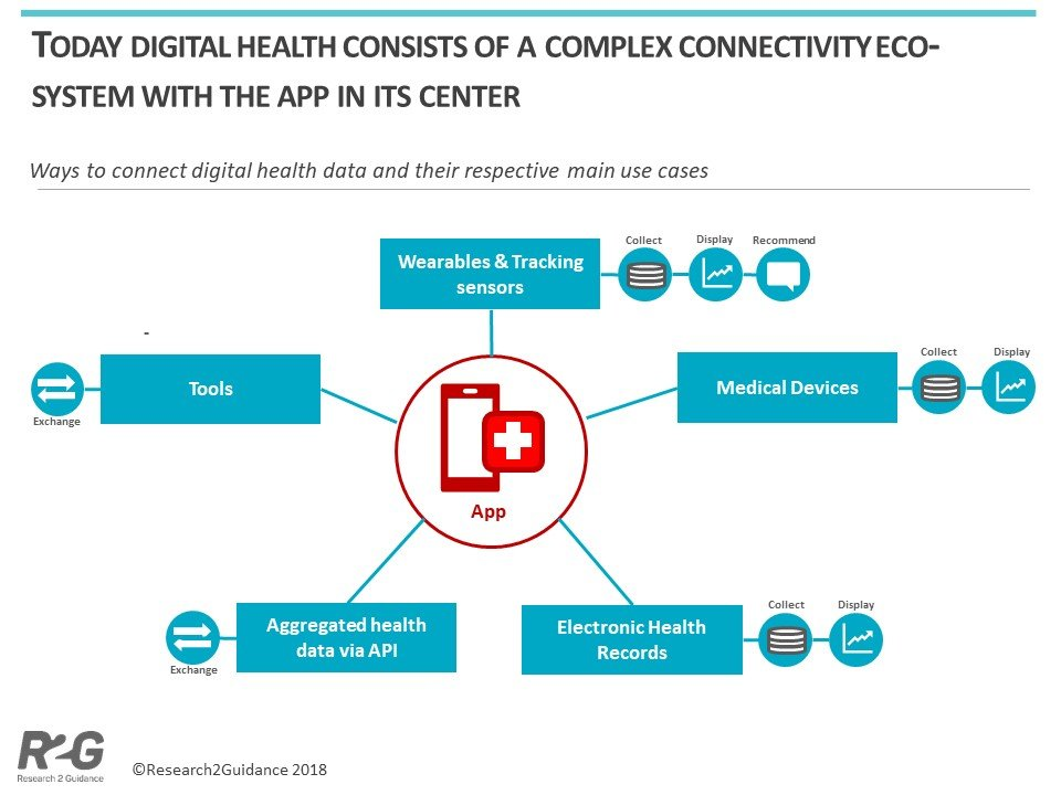 An-app-is-more-than-an-app-–-New-free-report-Connectivity-in-Digital-Health-min