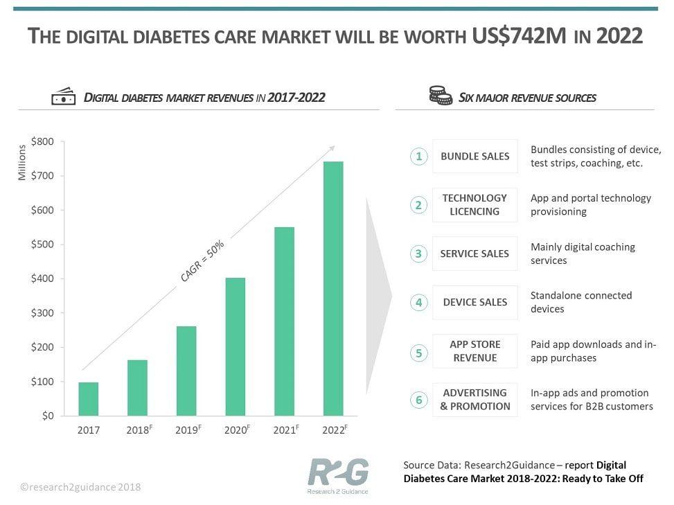Digital-Diabetes-Care-Market-2018-2022-Ready-To-Take-Off_image-min