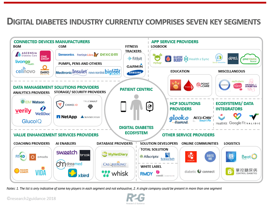 Digital-Diabetes-Industry-is-growing-quickly-and-attracting-new-niche-players-min