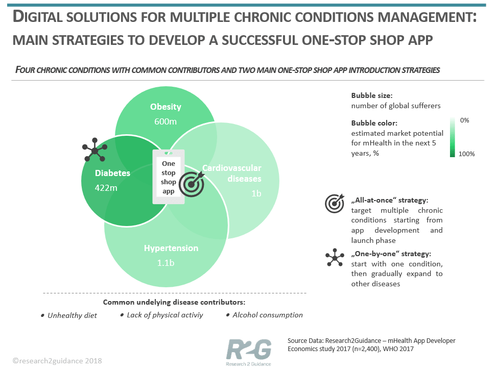 Digital-solutions-for-multiple-chronic-conditions-management-min