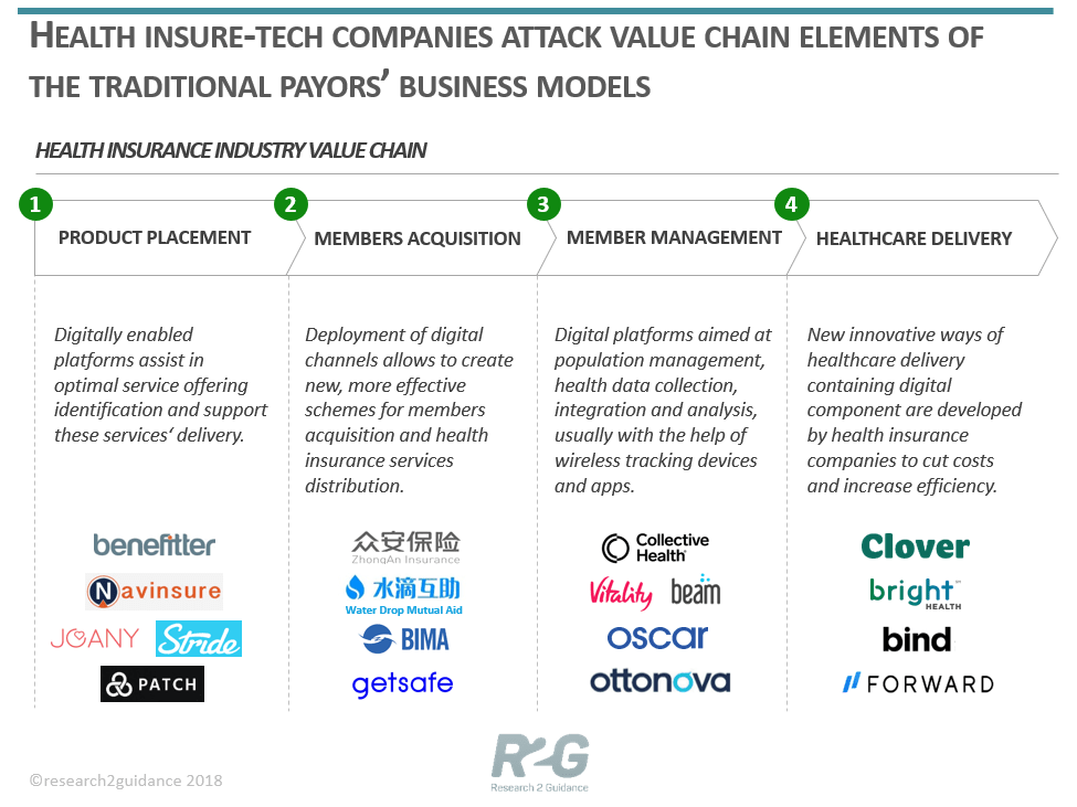 HOW-DIGITAL-BUSINESS-MODELS-IMPACT-THE-VALUE-CHAIN-OF-HEALTH-INSURERS-min