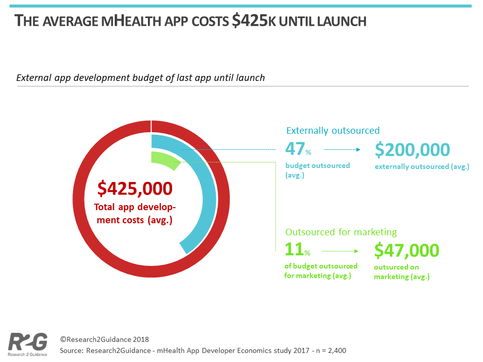 research2guidance - It costs $425,000 on average to develop an