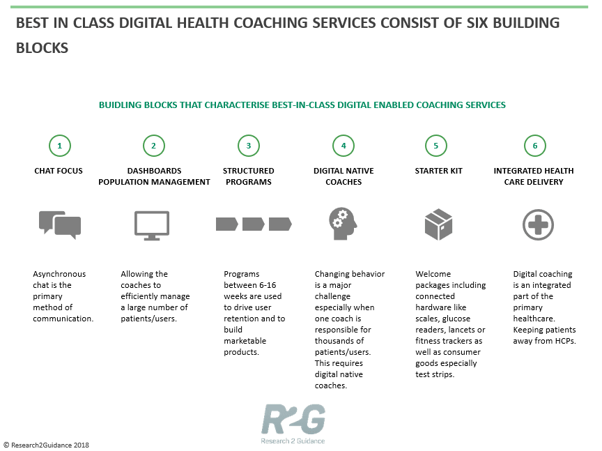 R2G-Best-in-class-digital-health-coaching-services-consists-of-six-building-blocks