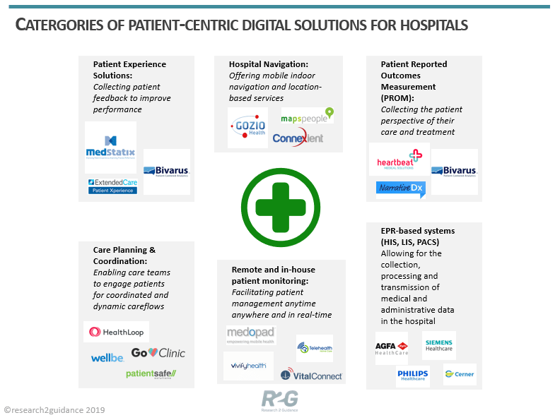 Categories of patient-centric digital solutions for hospitals