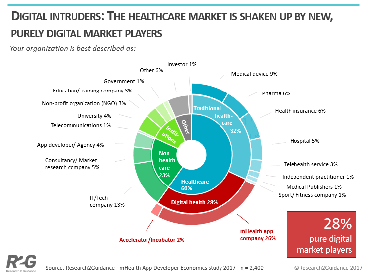 R2G-Digital-Intruders-transform-the-mHealth-Market-new