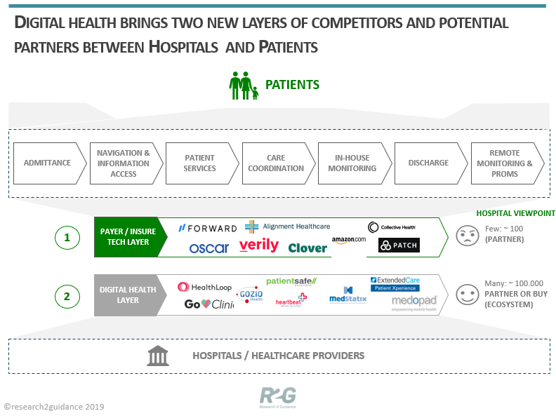 Digital health brings two new layers of competitors and potential partners between hospitals and patients