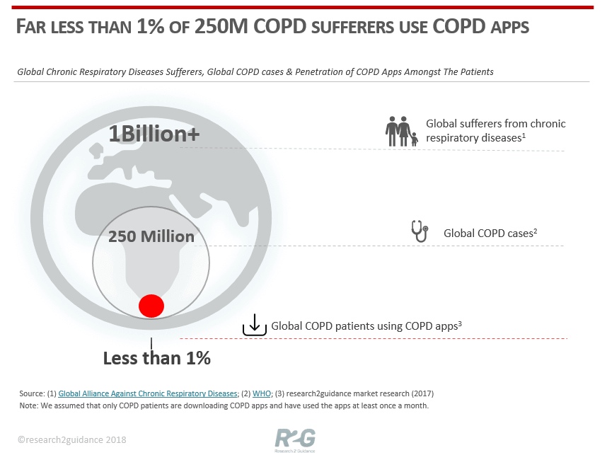 R2G-Far-less-than-1-procent-of-250-M-COPD-patients-using-COPD-apps-new
