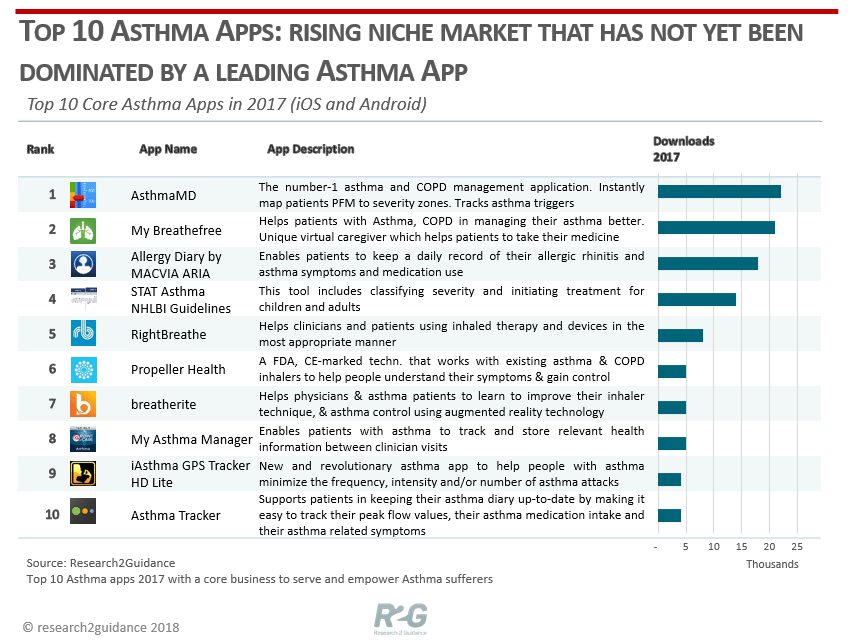 R2G-Top-10-Astma-Apps-rising-niche-market-that-has-not-yet-been-dominated-by-a-leading-asthma-app