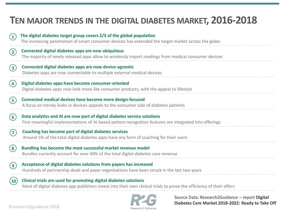 Ten-major-trends-that-shape-the-global-digital-diabetes-market-2016-till-2018-min