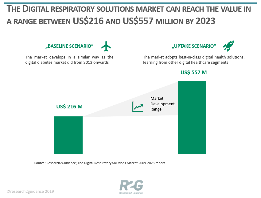 The-Digital-Respiratory-Solutions-Market-Growth-Scenarios-new