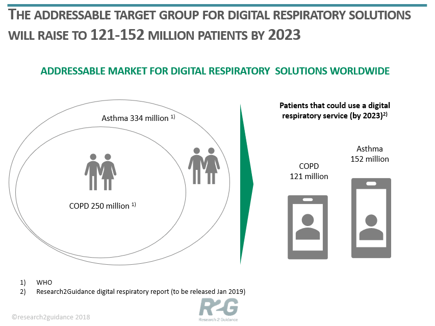 The-addressable-target-group-for-digital-respiratory-solutions-will-raise-to-121-152M-patients-by-2023-min