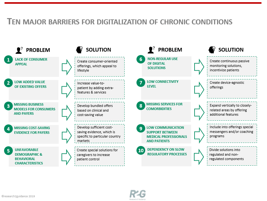 Ten Major Barriers For DIgitalization Of Chronic Conditions