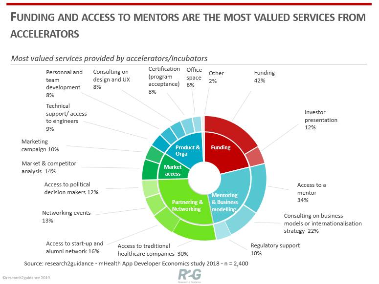 Funding and access to mentors are the most valued services from acceleratros