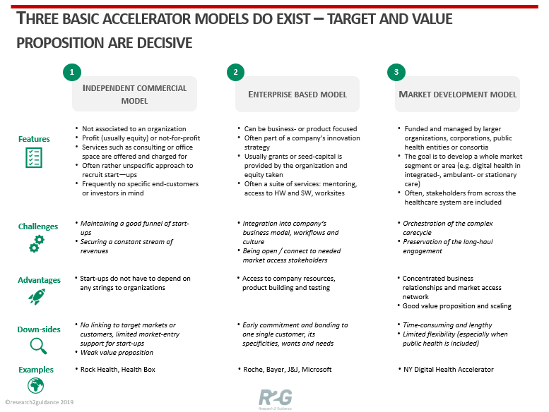 Three basic accelerator models do exist target and value proposition and decisive