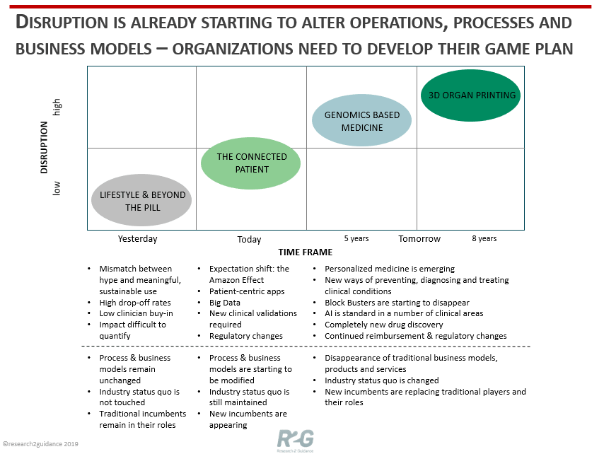 Disruption is already starting to alter operations processes and business models
