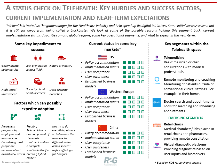 research2guidance - A status check on Telehealth: Key