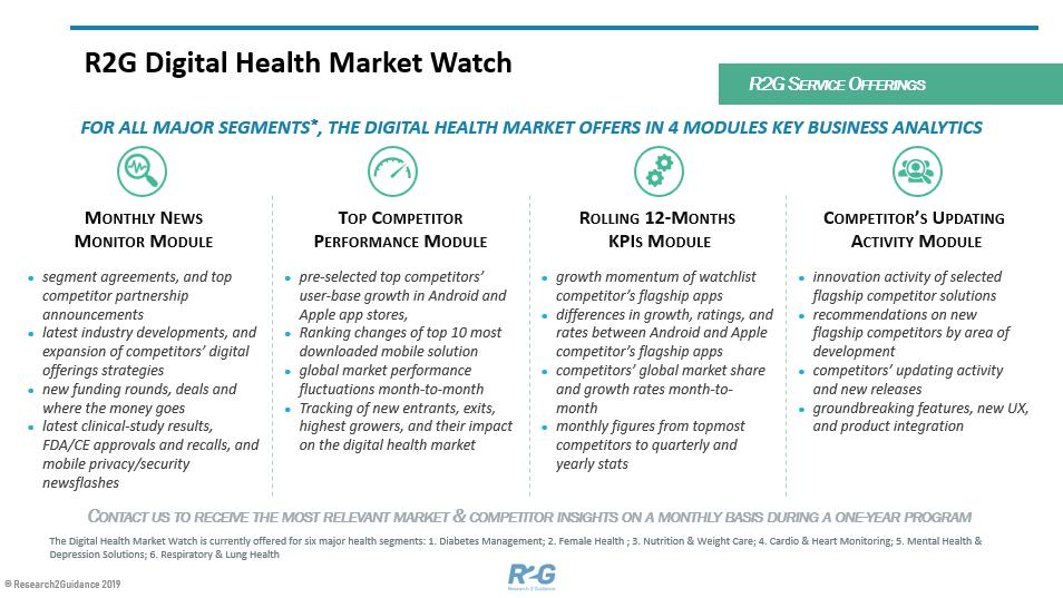 Digital Health Market Watch
