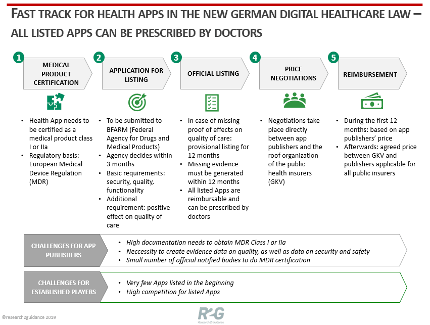 R2G-The-new-digital-health-law-in-Germany-–-turning-point-or-flash-in-the-pan