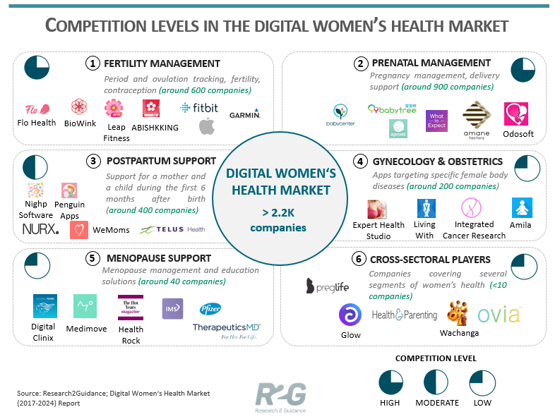 Research2Guidance Competition Levels In The Digital Women's Health Market