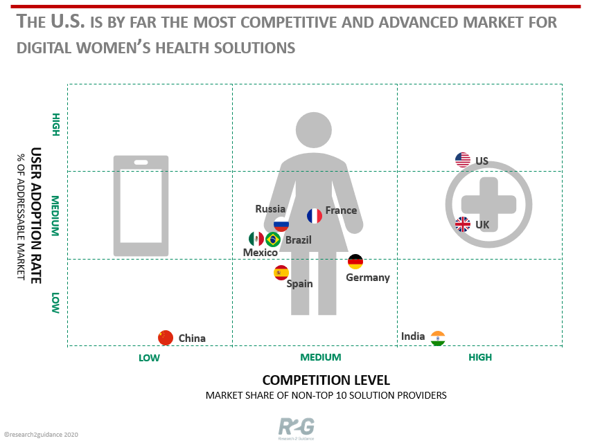Why Asia and Europe are still an untapped market opportunity for digital women's health vendors, in contrast to the USA