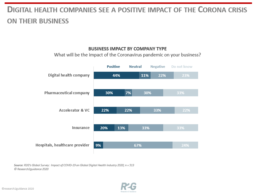 Research2Guidance_Blogpost_Digital-health-companies-see-a-positive-impact-of-the-Corona-crisis-on-their-business