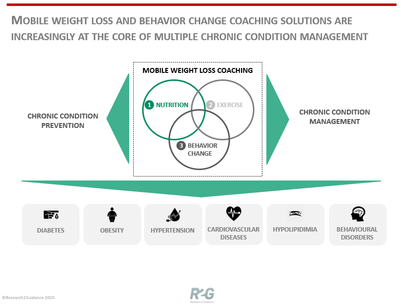 Mobile-Weight-Loss-And-Behavior-Change-Coachig-Solutions