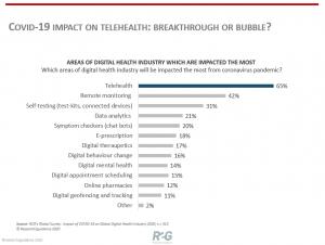 R2G-Insights-Covid-19-Impact-On-Telehealth_-Breakthrough-or-bubble