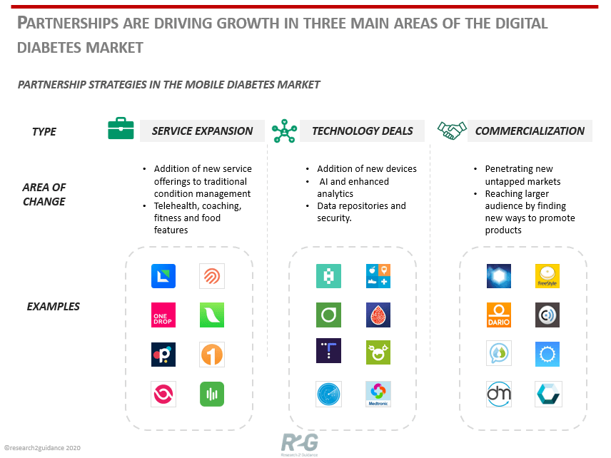 Partnerships-are-driving-growth-in-three-main-areas-of-the-digital-diabetes-market