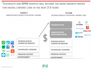 Telehealth and RPM services will become the main growth driver for digital chronic care