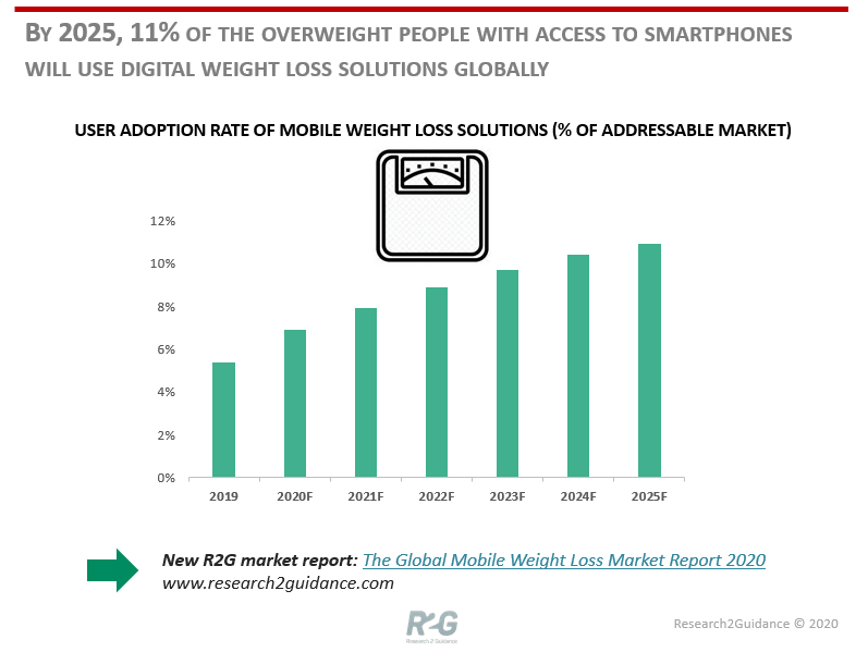 By 2025 11 percent of the overweight people with access to smartphone will use digital weight loss solutions globally
