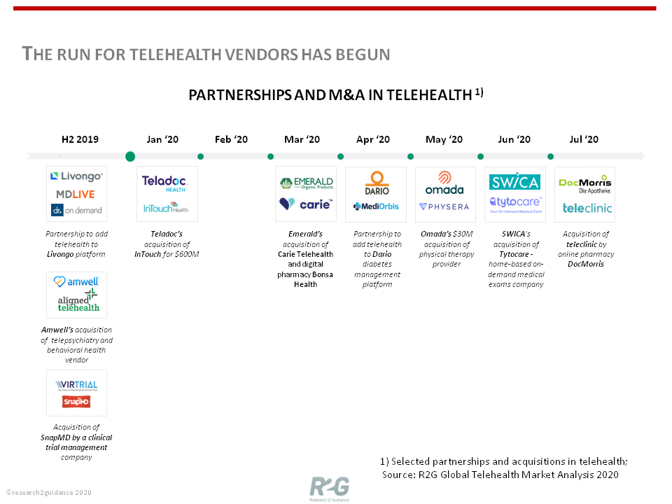 The run for telehealth vendors has begun