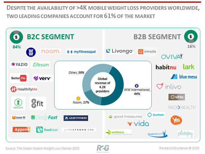 Two-leading-companies-account-for-61-percent-of-the-global-mobile-weight-loss-market