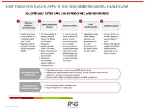 Fast-track-for-health-apps-in-the-new-German-digital-health-law