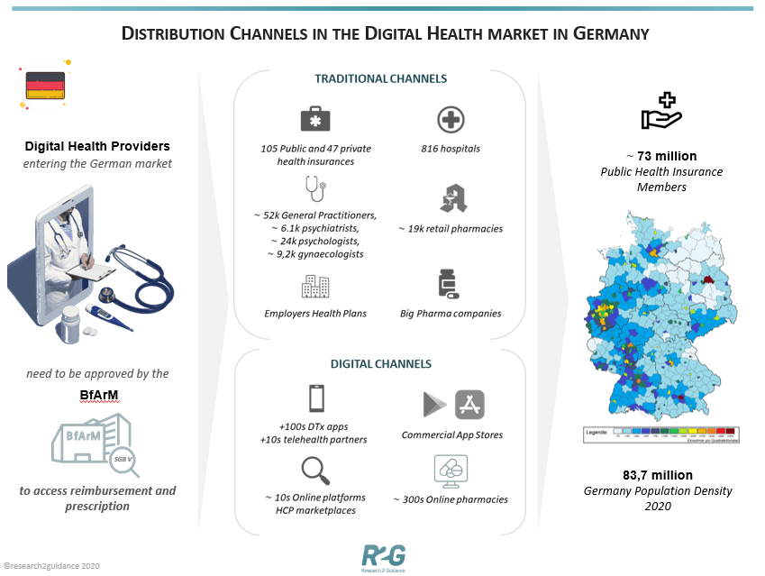 R2G-Distribution-Channels-in-the-digital-health-market-in-Germany