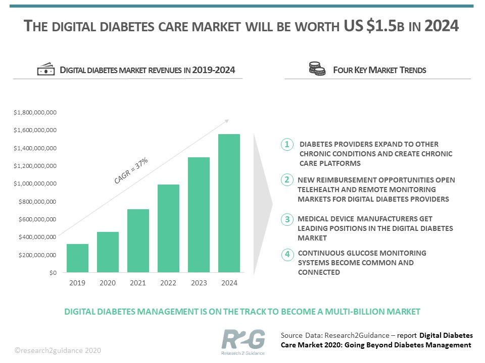 The-digital-diabetes-care-market-will-be-worth-US-1.5b-in-2024_R2G-newest-report.