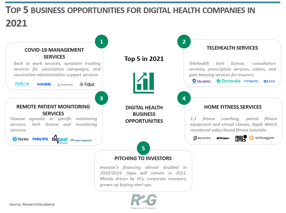 R2G Top 5 Business Opportunities For Digital Health Companies in 2021