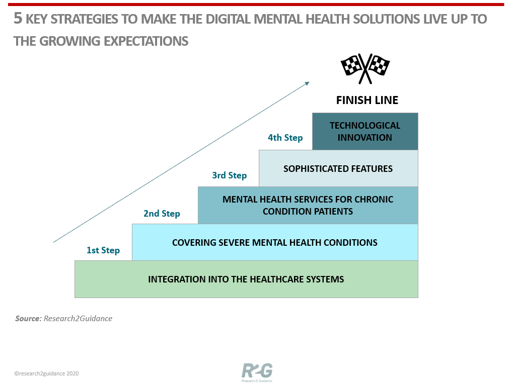 R2G-Five-Key-Strategies-To-Make-The-Digital-Mental-Health-Solutions-Live-Up-To-The-Growing-Expectations