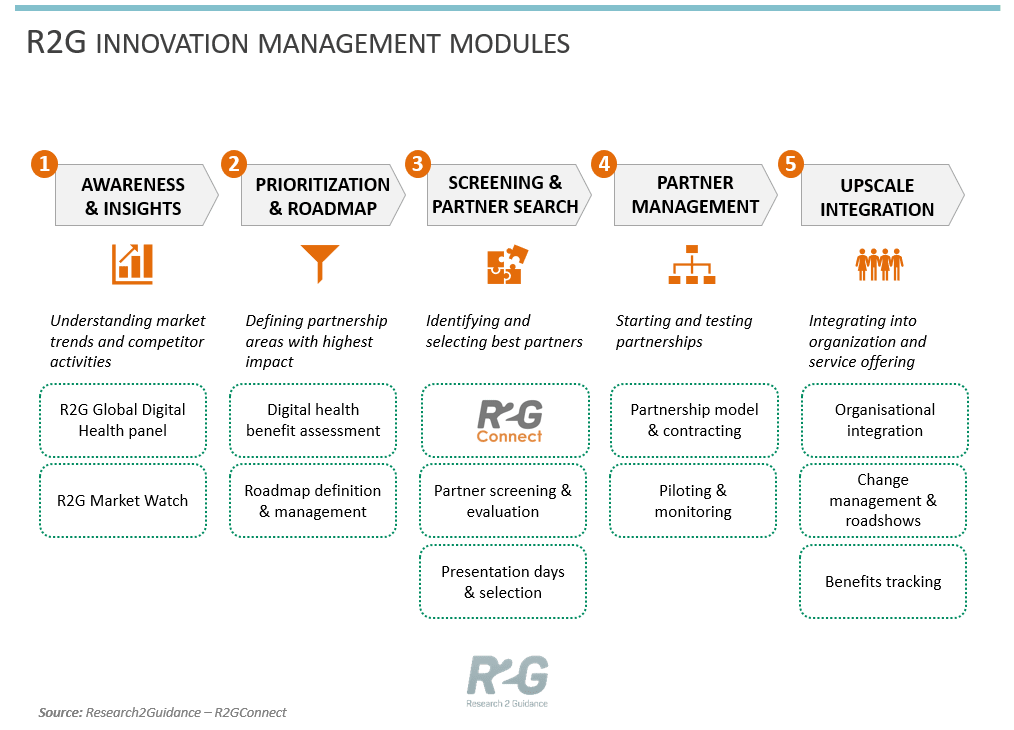 R2G-Innovation-Management-Modules