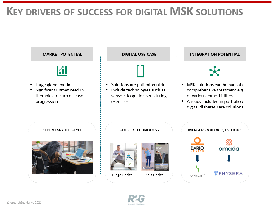 R2G-Key-Opinion-Piece-on-Key-Drivers-Of-Success-For-Digital-MSK-Solutions