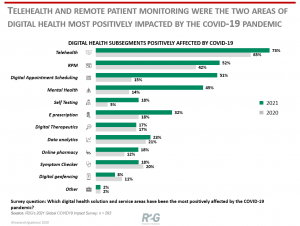 Digital-health-has-grown-in-the-wake-of-COVID19_-but-which-segments-were-most-impacted