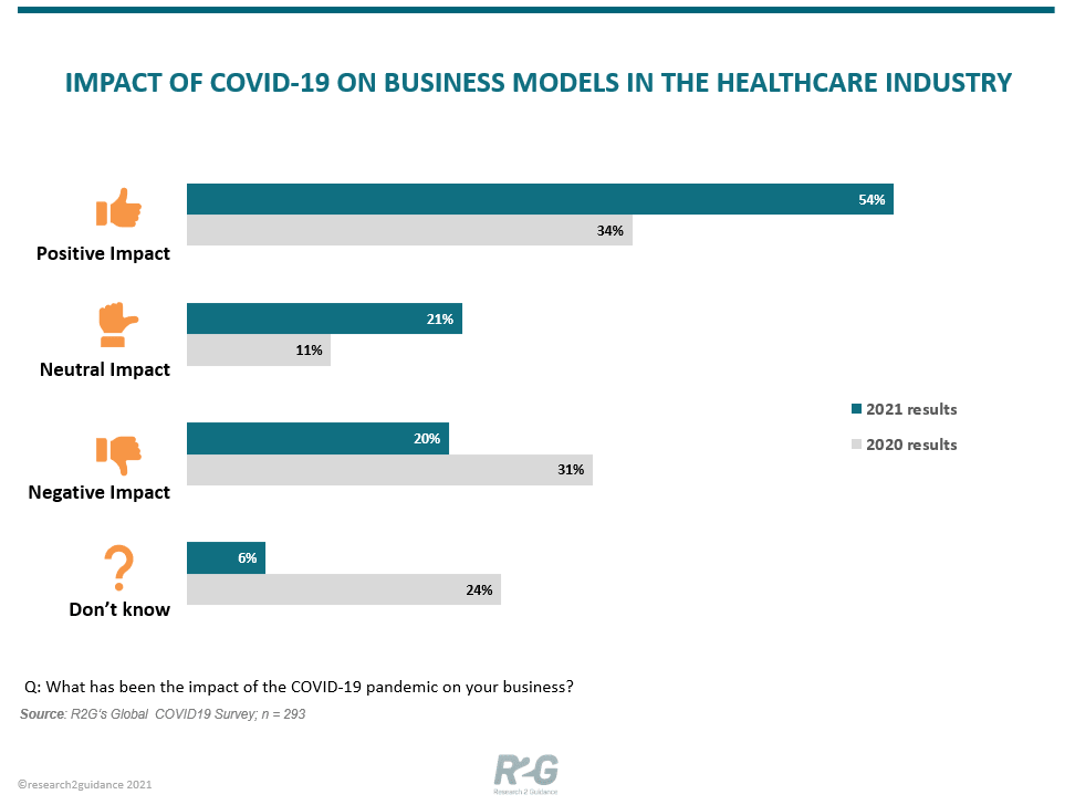 R2G-Key-Opinion-Piece-Impact-Of-Covid19-On-Business-Models-In-the-Healthcare-Industry